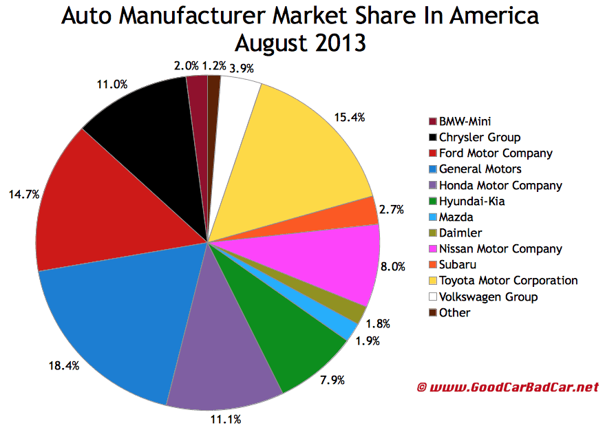 US Automanufacturer Market Share 2013