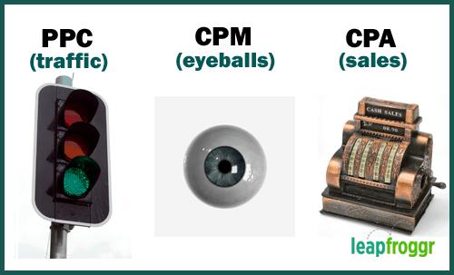 PPC CPM CPA comparison compare