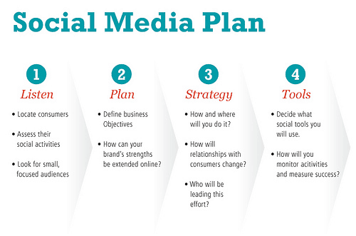 Social Media Plan Marketing Marketers