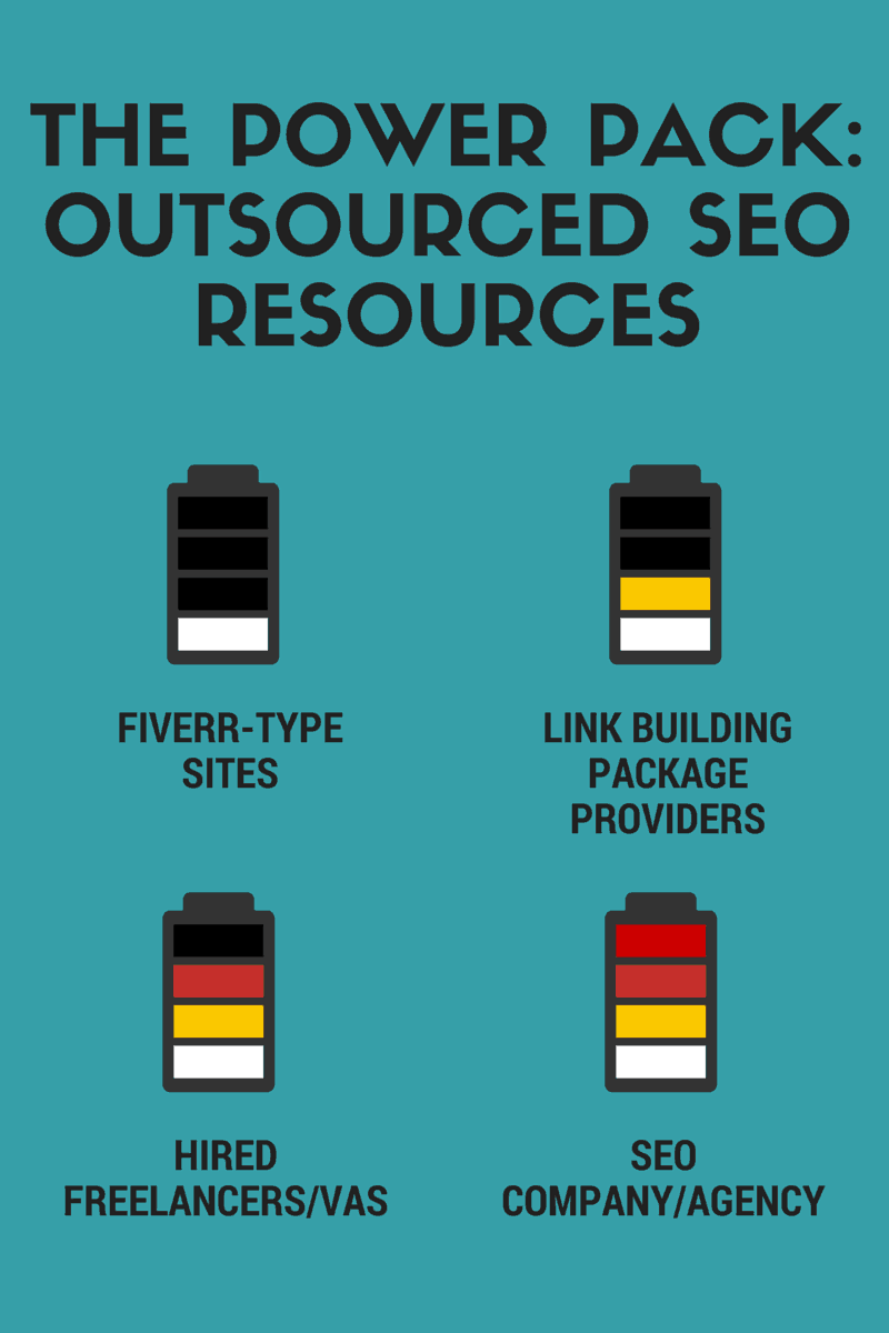 seo outsourced resources power