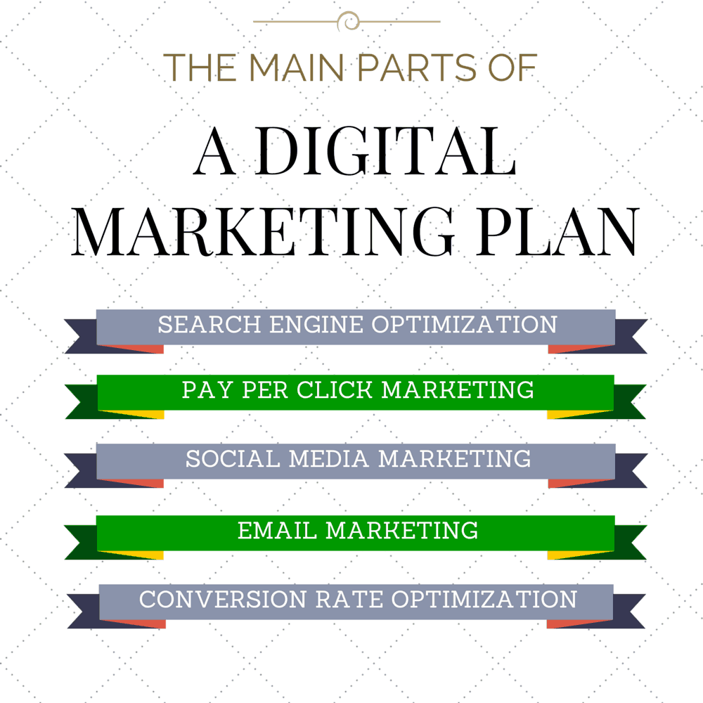 How To Get More Customers by Using a Digital Marketing Plan