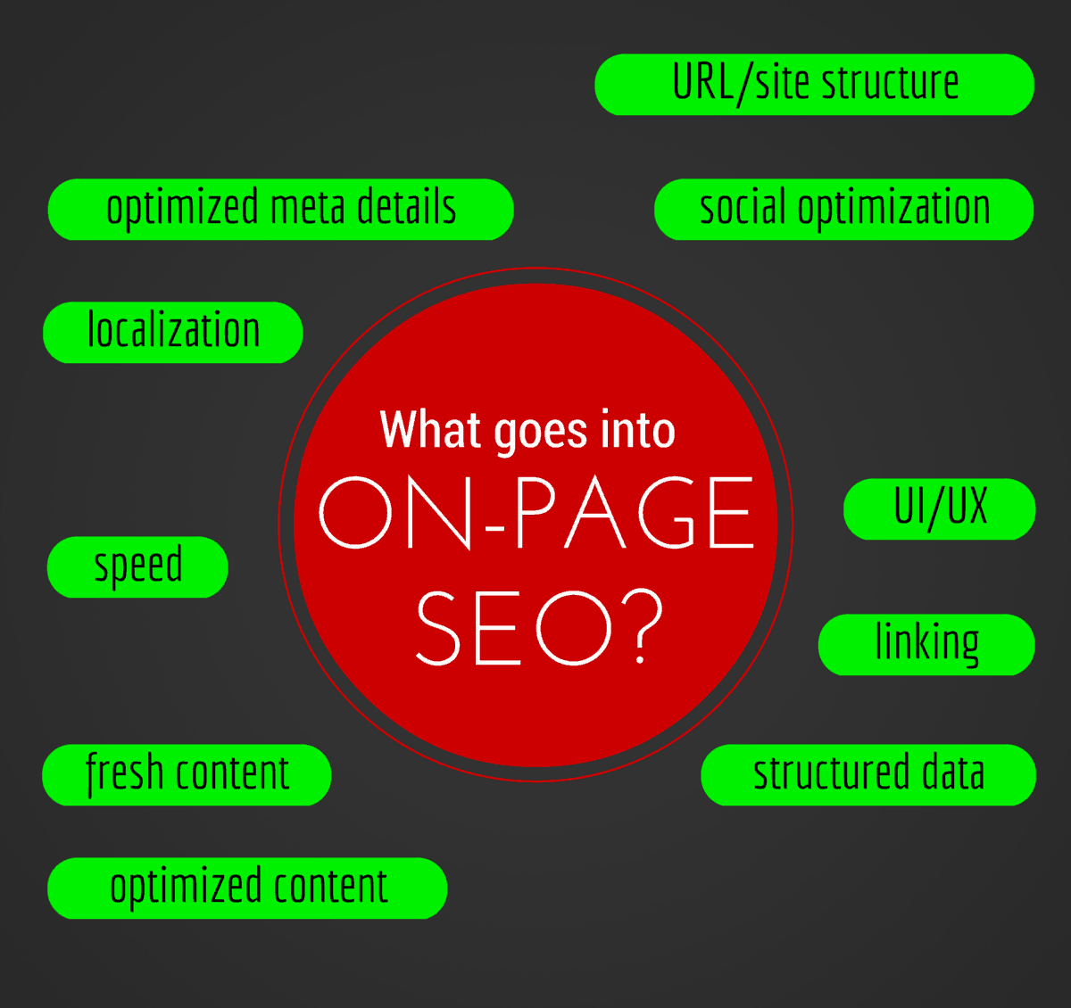 On-page SEO parts tasks online digital marketing