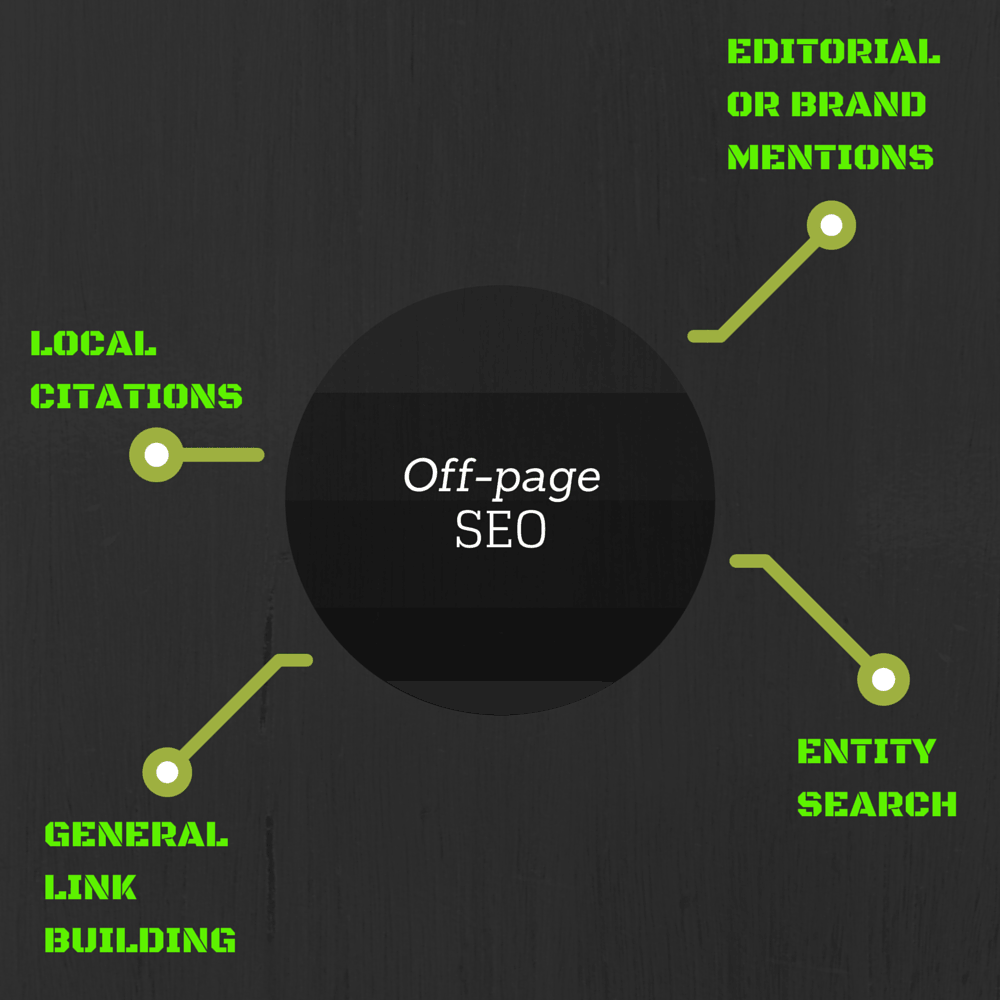 Tasks off-page SEO online digital marketing