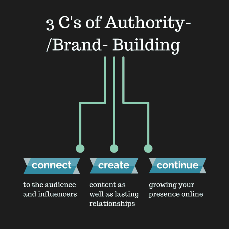 authority brand building essentials basics