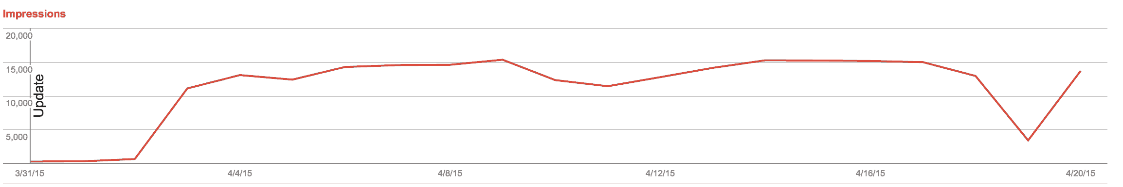 Latest Google Penalty Recovery