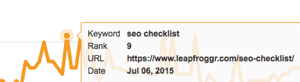 SEO Checklist Ranking Indirectly Because of Social Media
