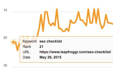 SEO Checklist Ranking after Social Media Shares